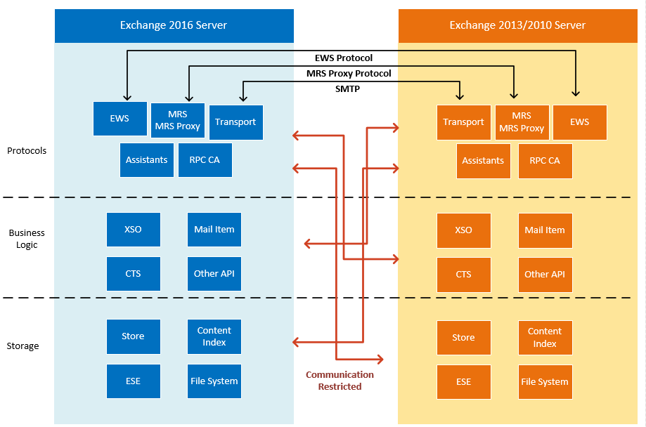Microsoft Exchange Server 2016 Architecture